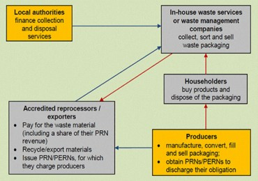 How Does the PRN System Work